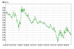 20150828_日本国債10年