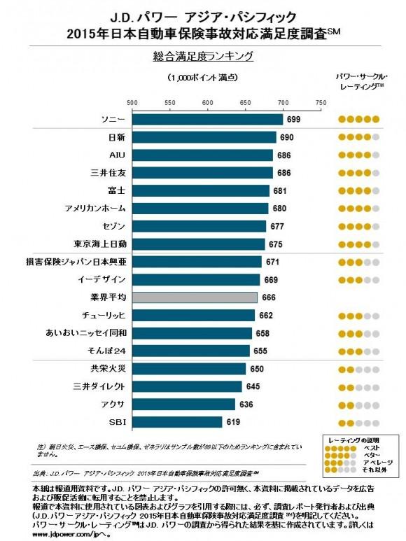 J.D.POWER 2015日本自動車保険 事故対応満足度調査