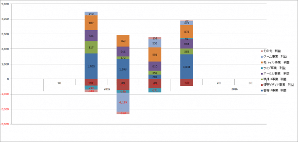 カドカワ 2016年3月期第2四半期 セグメント別利益
