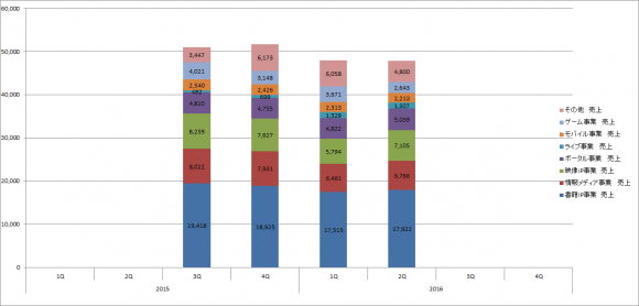 カドカワ 2016年3月期第2四半期 セグメント別売上