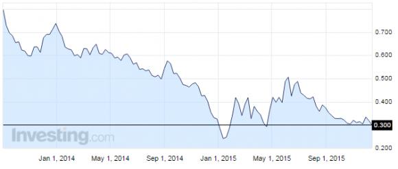 日本10年国債利回りチャート