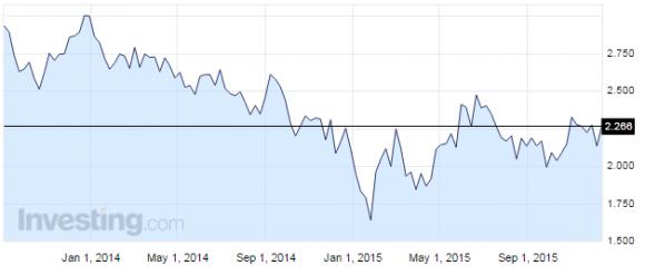 米国債利回りチャート