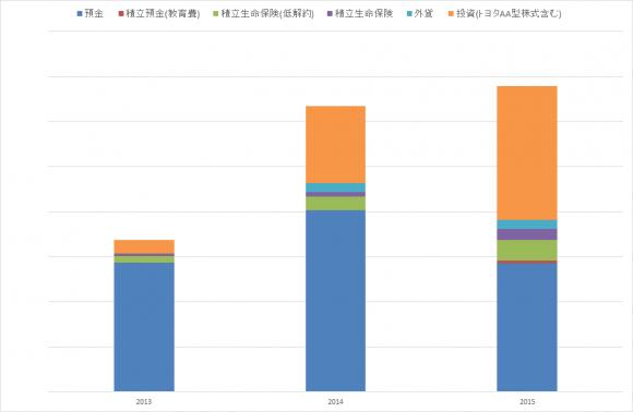 金融資産推移(2015年)