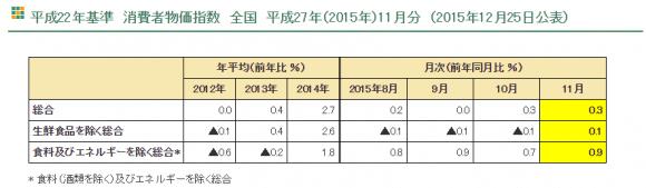 2015年11月 消費者物価指数