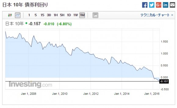 日本国債10年の推移