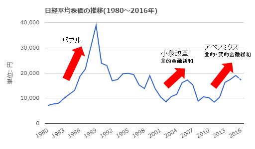 1980年以降日経平均株価の推移