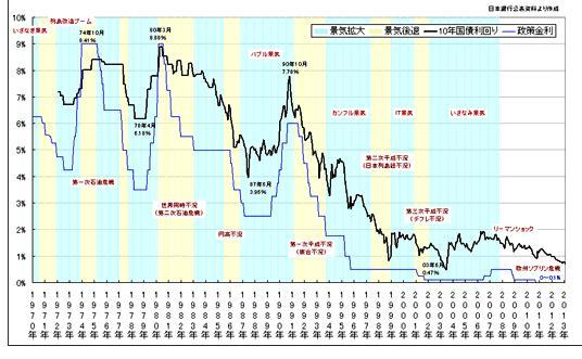 長期金利 推移(1970年以降)