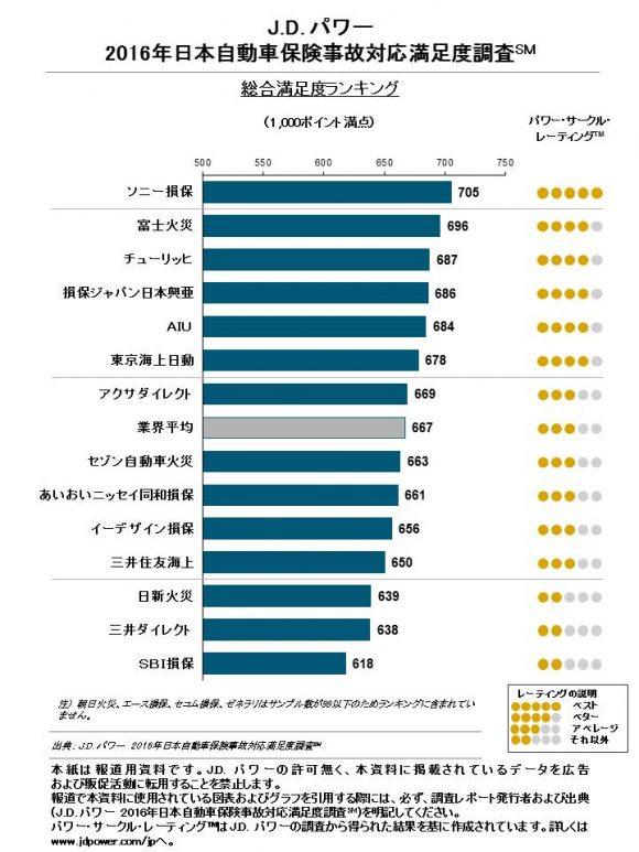 JDパワー 事故対応満足度調査2016年