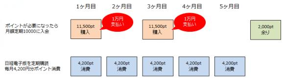 GALAPAGOS STORE 日経電子版がお得