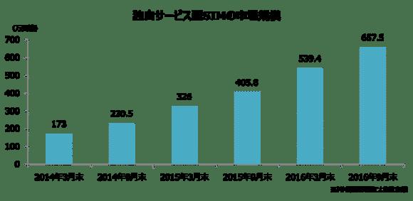 格安SIM 回線契約数(2016年9月末時点)