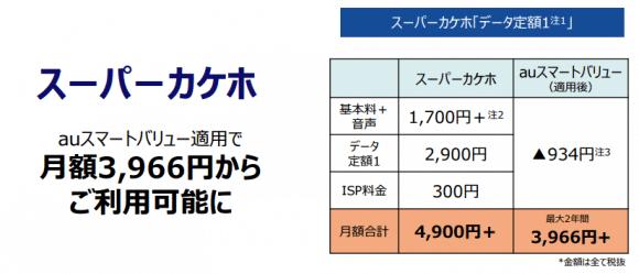 スーパーカケホ+データ定額1