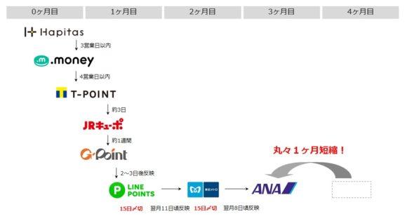 新ソラチカルート(LINEルート) JRキューポ経由 スケジュール
