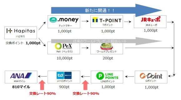 新ソラチカルート(LINEルート) JRキューポ追加